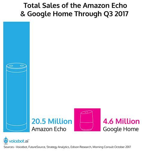 how many sales to amazon bezos says more than 20 million amazon alexa devices sold