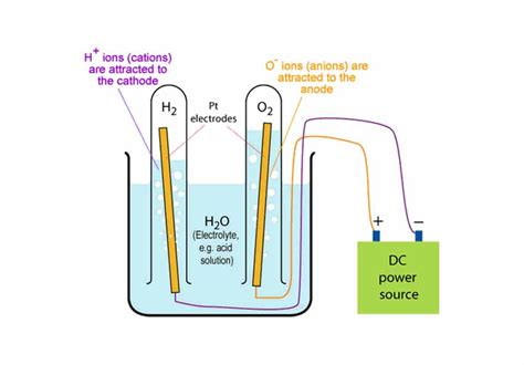 how to split water into hydrogen and oxygen at home hho