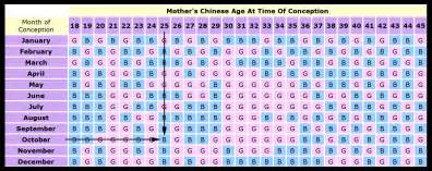 mayan calendar gender prediction calendar template