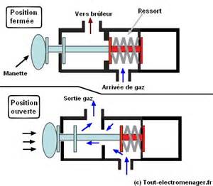 tout electromenager fr pi 232 ces d 233 tach 233 es thermocouple et