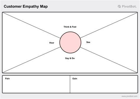 pivotbot customer empathy maps