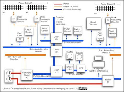 loconet overview