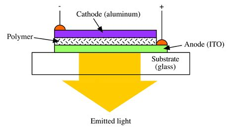 what is a polymer light emitting diode openstax cnx