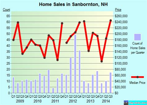 sanbornton new hshire nh 03269 profile population