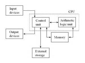 computer architecture language computer system basic diagram