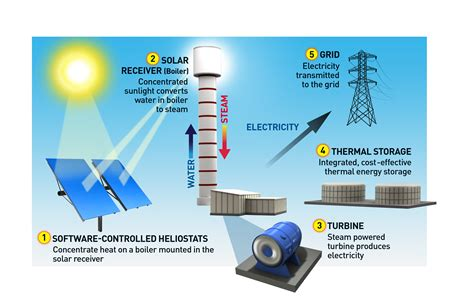 rumors of concentrated solar s demise been greatly