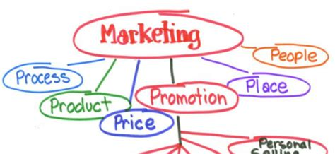 create plan how to create a marketing plan marbella international