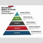 Escalation Matr...