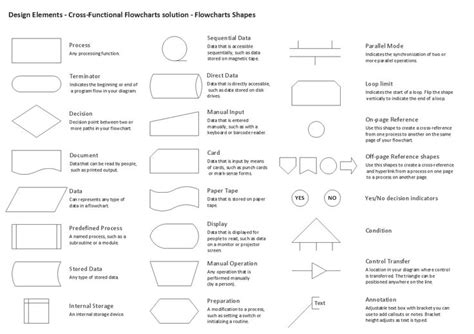 standard flowchart symbols  meaning flow chart design