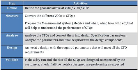 Dmadv Another Six Sigma Methodology Dmadv Template