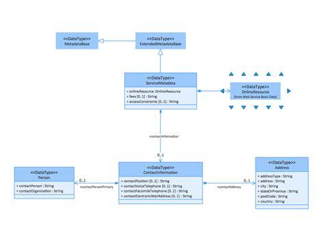 how to draw class diagram uml tool uml diagram exles