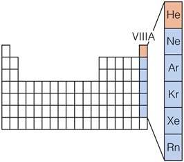 Noble Gases Periodic Table by Media Portfolio