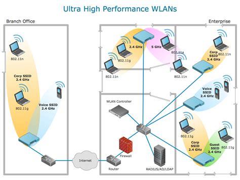 wireless network wlan wlan network diagram exles wlan diagram exle