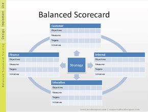 Free 17 Balanced Scorecard Exles And Templates Bsc Designer Balanced Scorecard Template