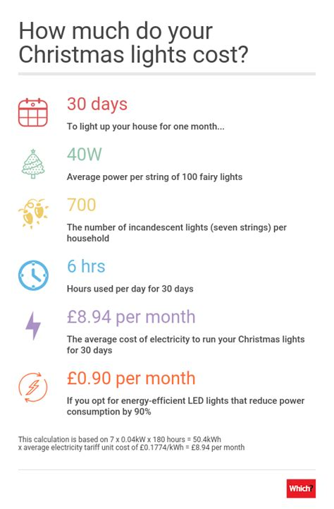 how much are your christmas lights costing you to run