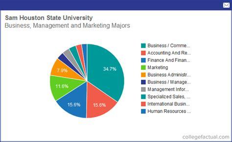 graphic design certificate houston info on business management marketing at sam houston