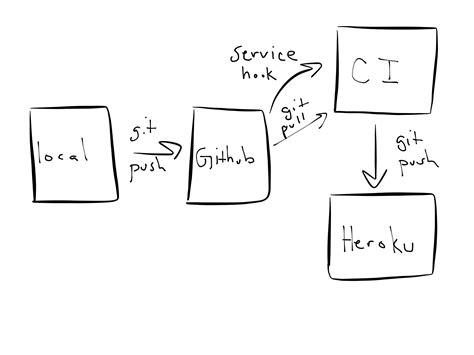 django jenkins tutorial mempy github workflows
