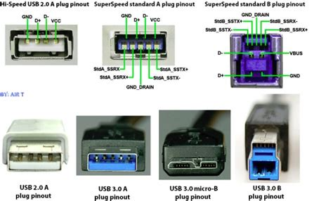 usb 2 0 in 3 0 will a usb 2 0 device charge faster if plugged into a usb