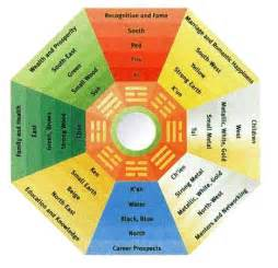 feng shui color chart 301 moved permanently