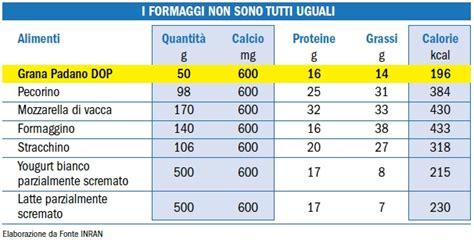 tabella alimentazione tabella nutrizionale alimenti pdf priorityseo