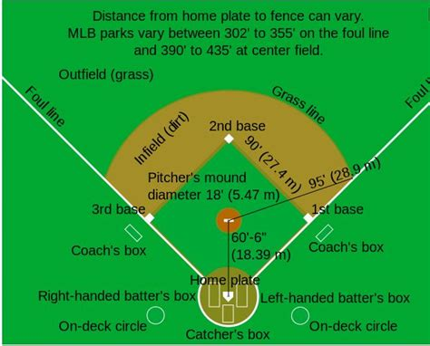 diagram of a baseball field baseball field dimensions 50 70 diagram all court