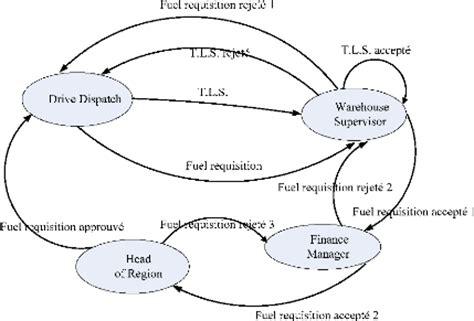 diagramme acteur flux merise memoire conception et implantation d une base de