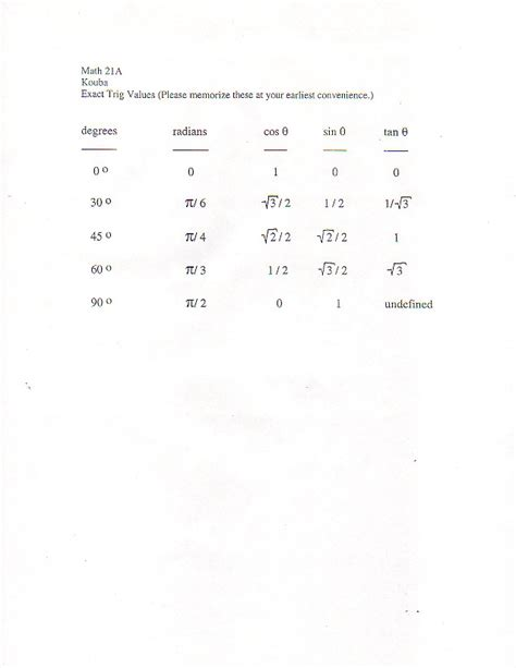 Intermediate Value Theorem Worksheet by Math 21a Discussion Sheets Worksheets Supplementary