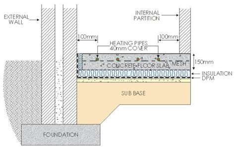 floor insulation  concrete slab images thermal break