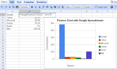 Create Your Own Spreadsheet by Create Your Own Stock Charts With Spreadsheet
