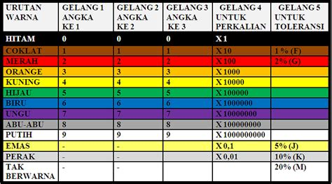 diagram nilai resistor cara membaca gelang warna resistor 28 images 1 kilo ohm resistor 1 wiring diagram and