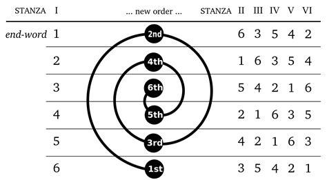 pattern grading wikipedia sestina wikipedia