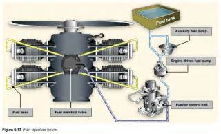 Fuel Injection System Technology Fuel Injection System