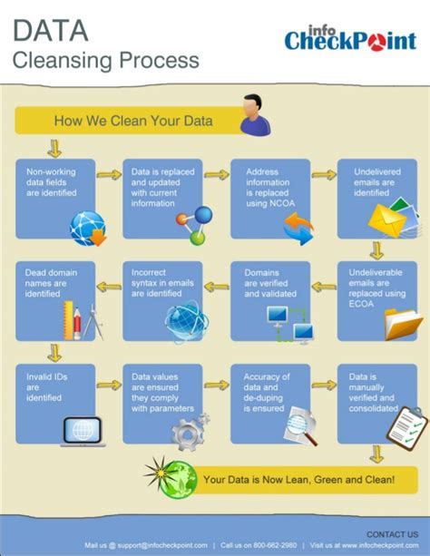 Data Detox by Data Cleaning Process