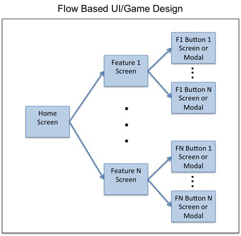 ui flow diagram tool flow diagram user interface image collections how to
