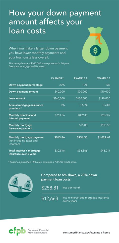 Do You To Put A Downpayment On A House how to decide how much to spend on your payment
