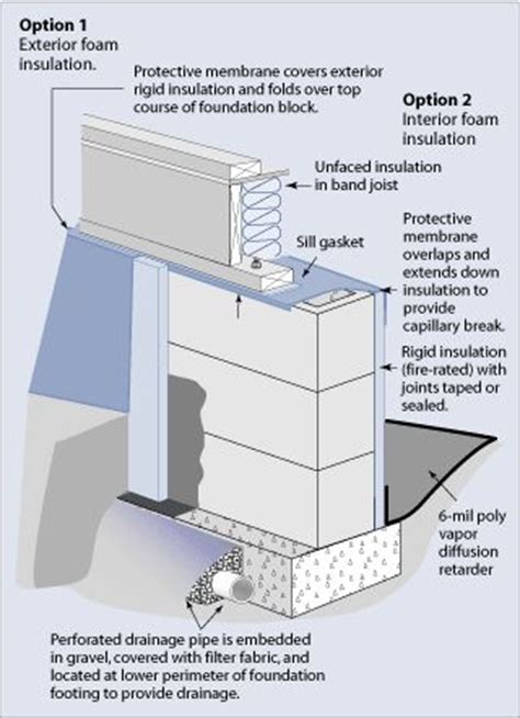 building components on pinterest foundation insulation and pocket doors top course insulation and foundation on pinterest