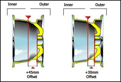 pattern wheel definition fiesta st wheel size bolt pattern offset tire information