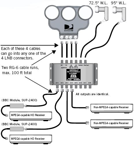 directv slimline 5 lnb wiring diagram directv swm