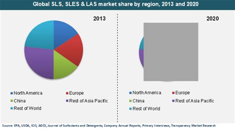 global sls sles and las market transparency market