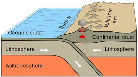 convergent boundary diagram convergent boundary simple the free