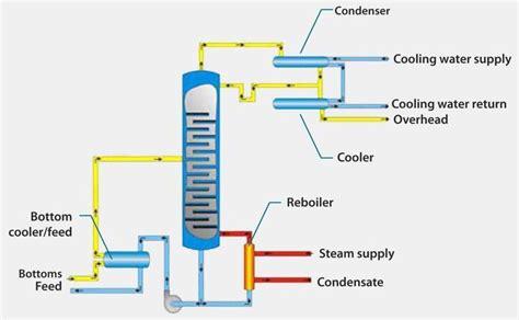 design of multi effect distillation distillation column design home design ideas