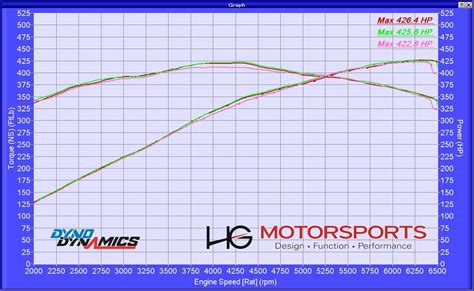 jaguar xfr horsepower 2011 jaguar xfr dyno results graphs hosepower dragtimes