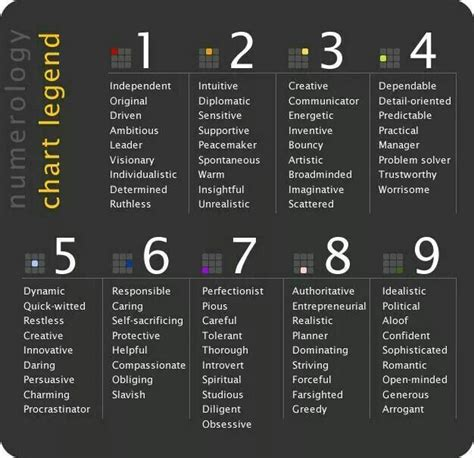 the numerology of the 17 best images about numerology the ancient art on charts peace and numerology