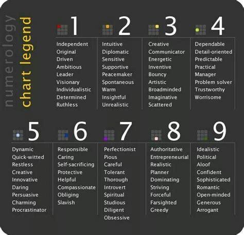numerology chart legend pagan pinterest charts