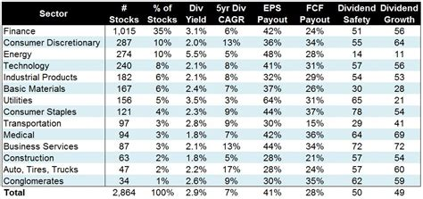 the best dividend stocks the best stock sectors for dividend income simply safe