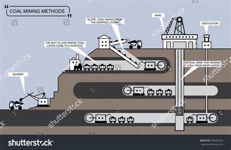 mine diagram coal mining diagram www pixshark images galleries