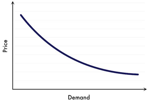 Pinset Up Curve Type the gap between dynamic pricing and price discrimination wiser retail strategies