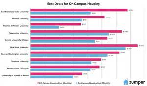 Zumper Apartment Scholarship Should You Live Cus Ranking The Best And Worst
