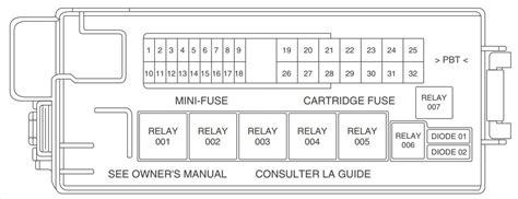lincoln ls fuse diagram lincoln ls 2000 2006 fuse box diagram auto genius