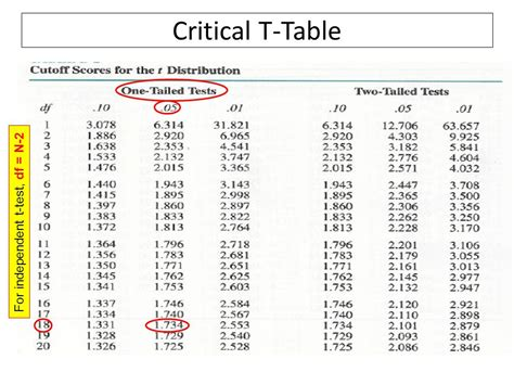 t critical value table t table critical value t stat table calculator a